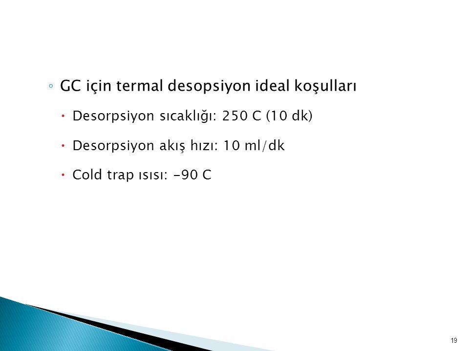 GC için termal desopsiyon ideal koşulları