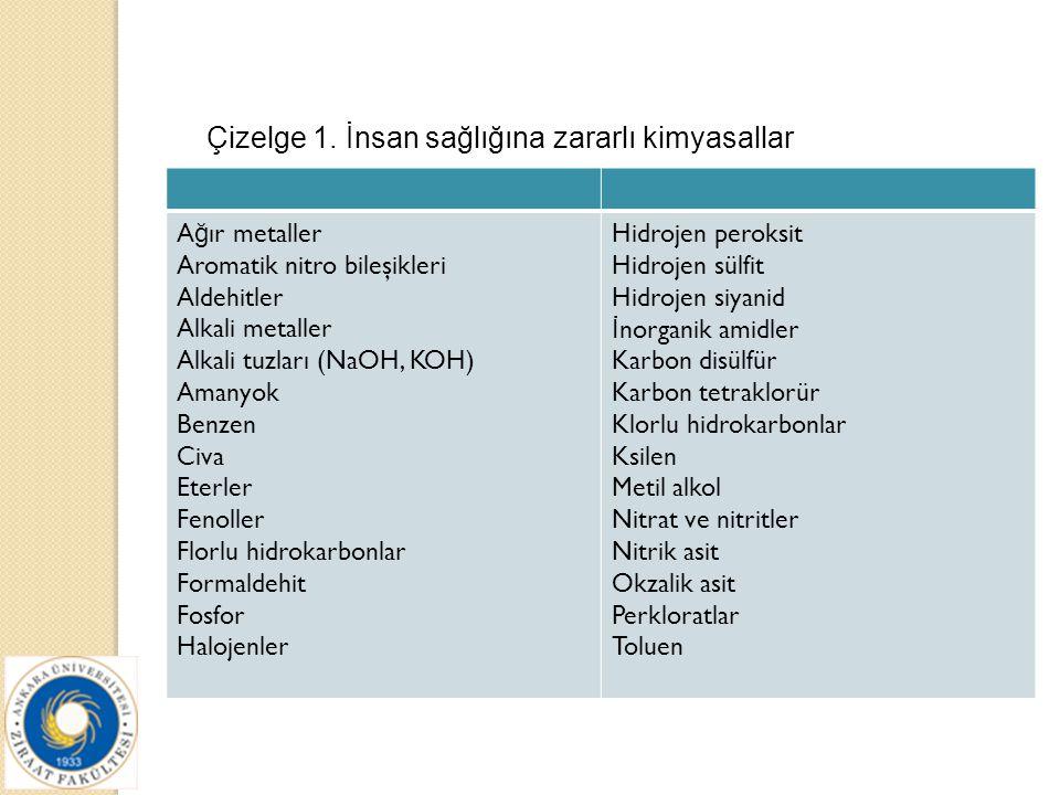 Çizelge 1. İnsan sağlığına zararlı kimyasallar