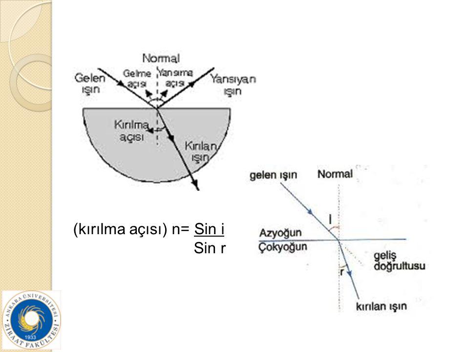 (kırılma açısı) n= Sin i