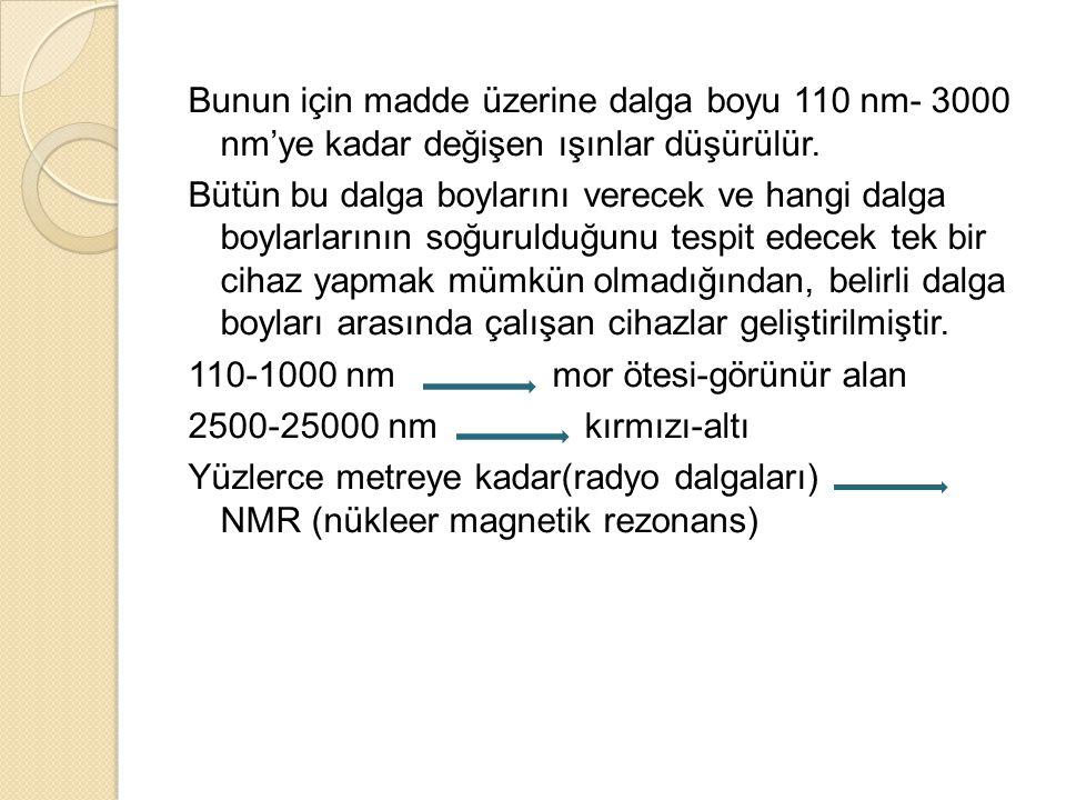 Bunun için madde üzerine dalga boyu 110 nm- 3000 nm'ye kadar değişen ışınlar düşürülür.