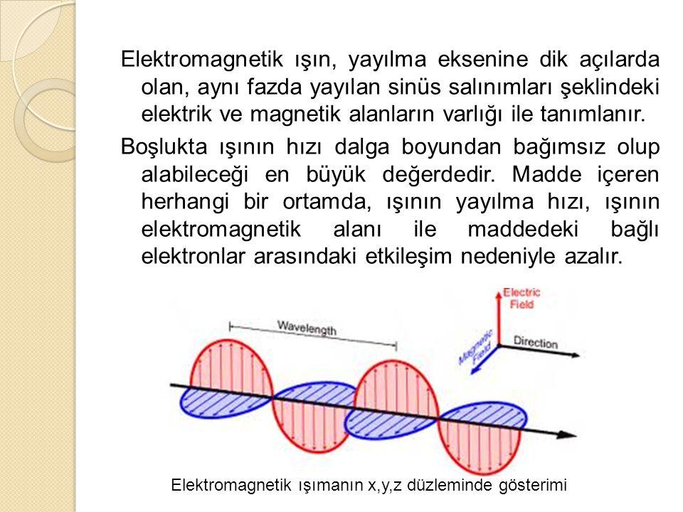 Elektromagnetik ışın, yayılma eksenine dik açılarda olan, aynı fazda yayılan sinüs salınımları şeklindeki elektrik ve magnetik alanların varlığı ile tanımlanır. Boşlukta ışının hızı dalga boyundan bağımsız olup alabileceği en büyük değerdedir. Madde içeren herhangi bir ortamda, ışının yayılma hızı, ışının elektromagnetik alanı ile maddedeki bağlı elektronlar arasındaki etkileşim nedeniyle azalır.