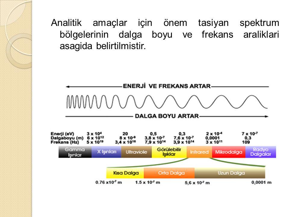 Analitik amaçlar için önem tasiyan spektrum bölgelerinin dalga boyu ve frekans araliklari asagida belirtilmistir.