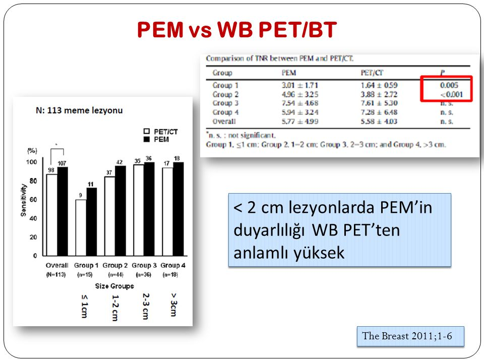 PEM vs WB PET/BT < 2 cm lezyonlarda PEM'in duyarlılığı WB PET'ten anlamlı yüksek.