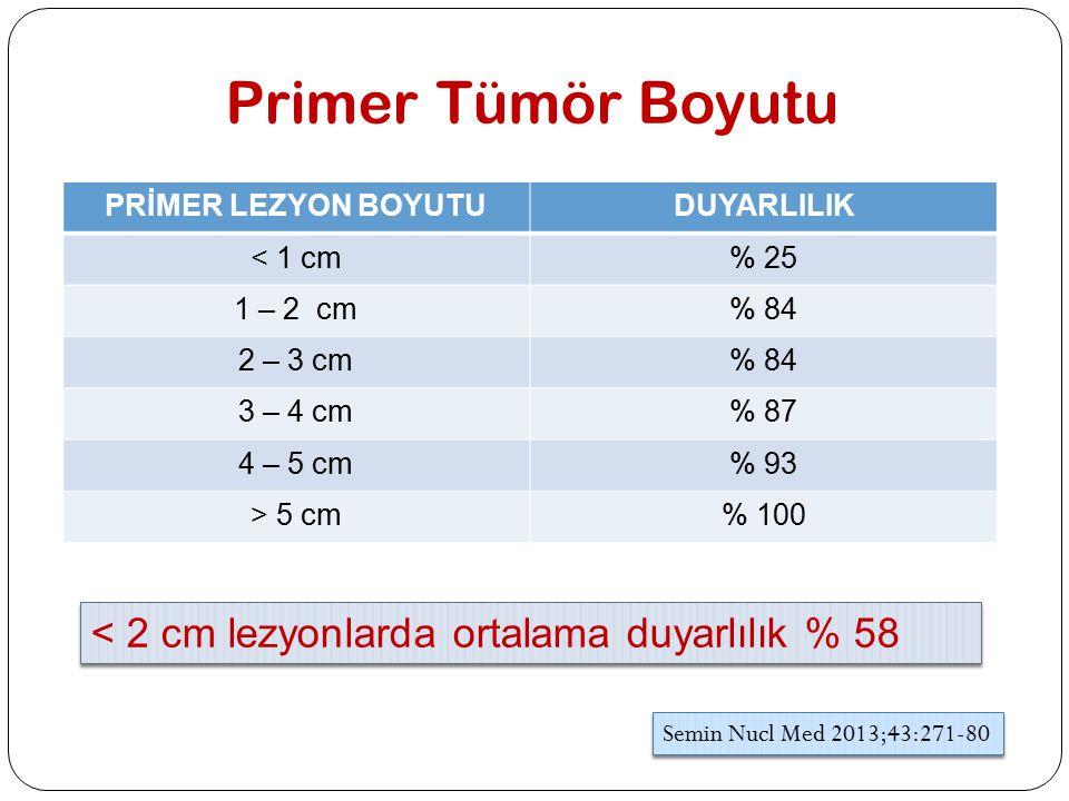 Primer Tümör Boyutu < 2 cm lezyonlarda ortalama duyarlılık % 58