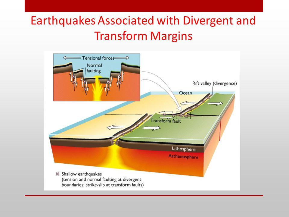 Earthquakes Associated with Divergent and Transform Margins