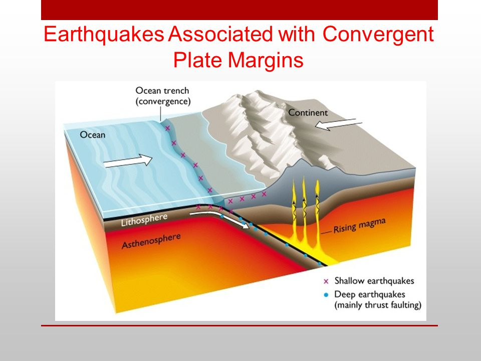 Earthquakes Associated with Convergent