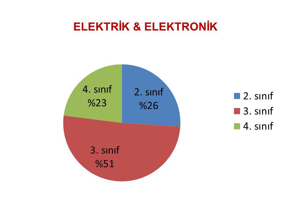 ELEKTRİK & ELEKTRONİK