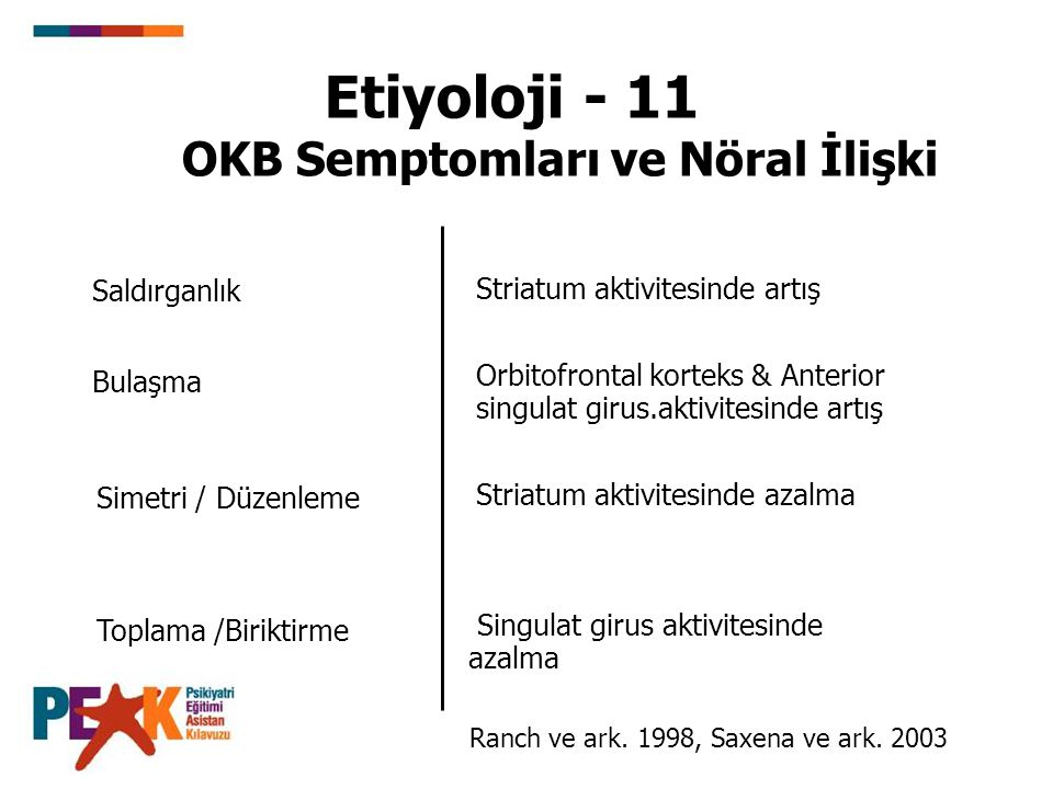 Etiyoloji - 11 OKB Semptomları ve Nöral İlişki