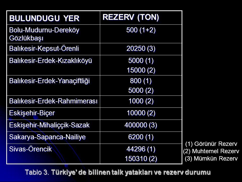Tablo 3. Türkiye de bilinen talk yatakları ve rezerv durumu