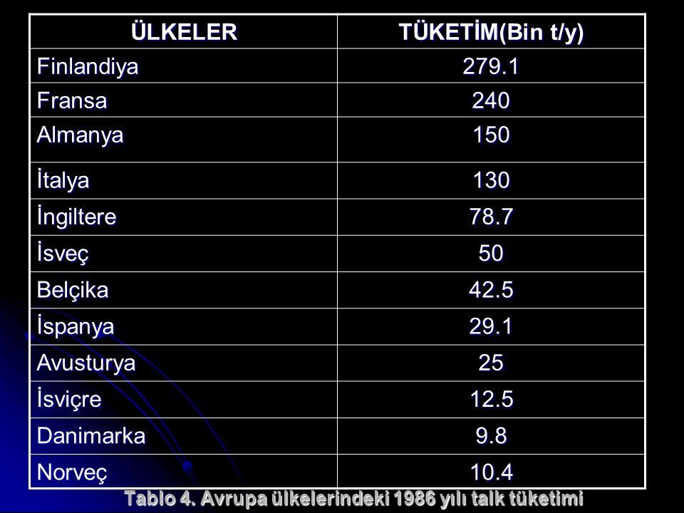 Tablo 4. Avrupa ülkelerindeki 1986 yılı talk tüketimi