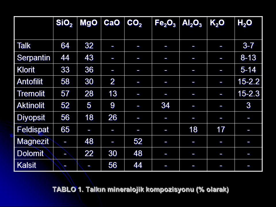 TABLO 1. Talkın mineralojik kompozisyonu (% olarak)