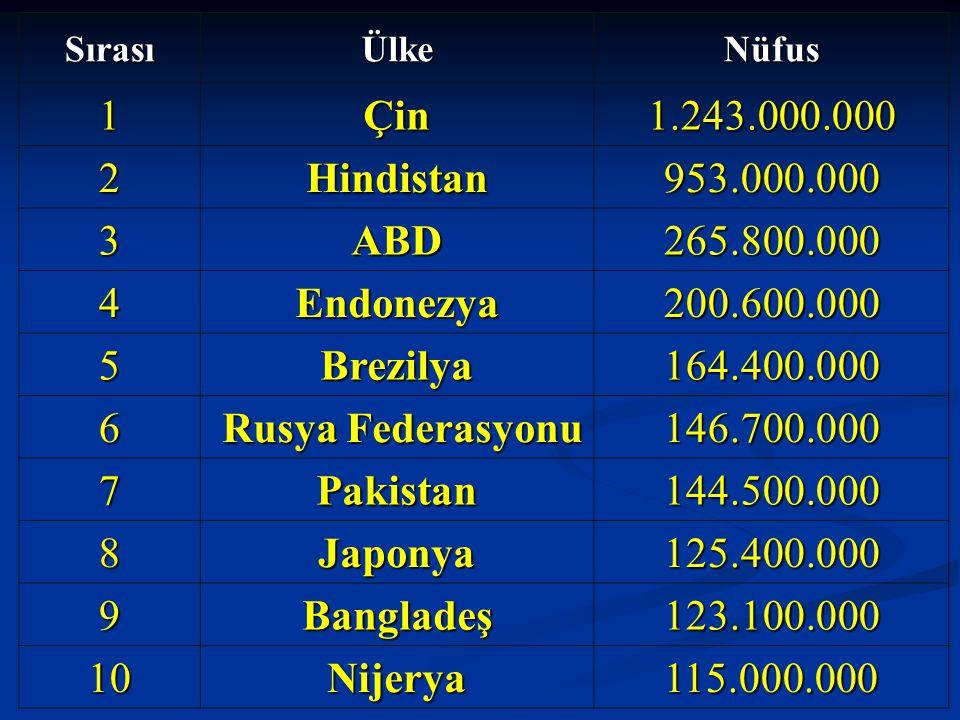 Sırası Ülke. Nüfus. 1. Çin. 1.243.000.000. 2. Hindistan. 953.000.000. 3. ABD. 265.800.000.