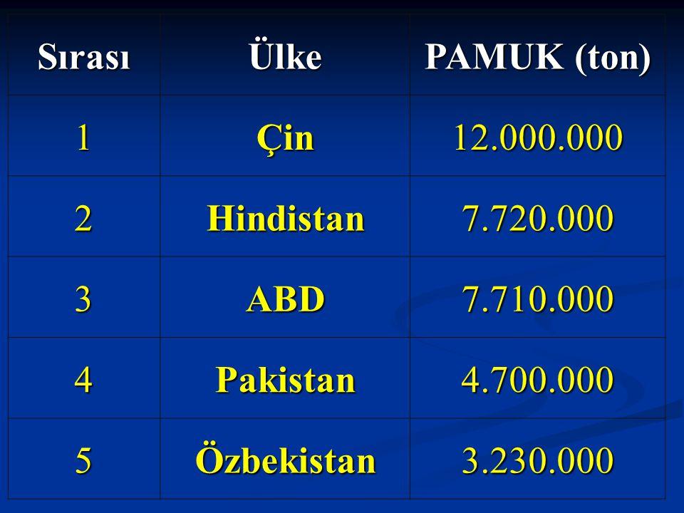 Sırası Ülke. PAMUK (ton) 1. Çin. 12.000.000. 2. Hindistan. 7.720.000. 3. ABD. 7.710.000. 4.