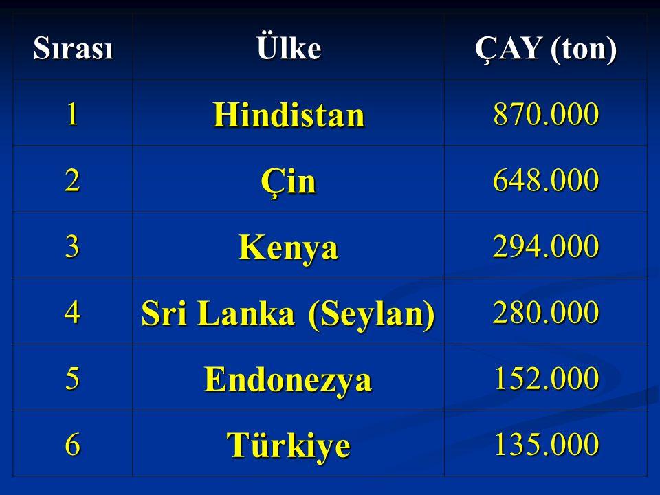 Hindistan Çin Kenya Sri Lanka (Seylan) Endonezya Türkiye