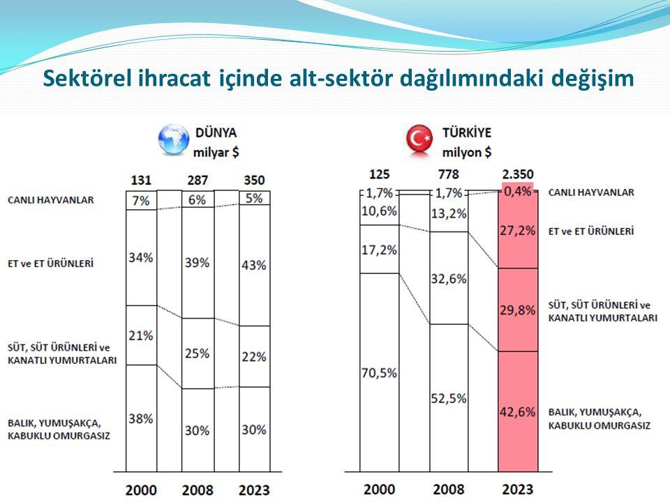 Sektörel ihracat içinde alt-sektör dağılımındaki değişim