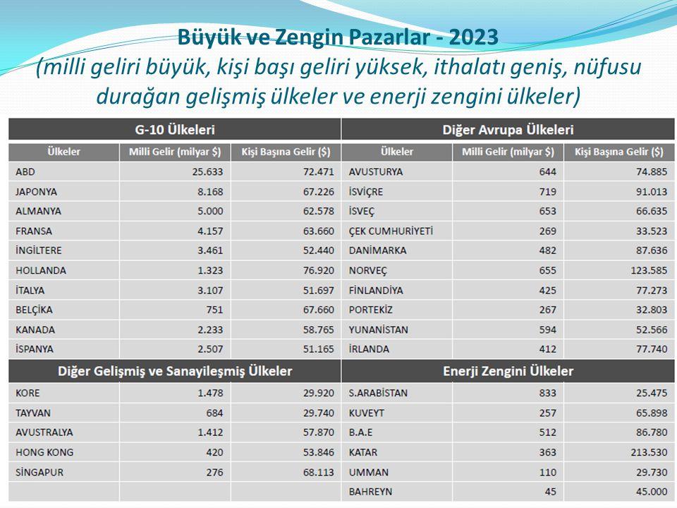 Büyük ve Zengin Pazarlar - 2023 (milli geliri büyük, kişi başı geliri yüksek, ithalatı geniş, nüfusu durağan gelişmiş ülkeler ve enerji zengini ülkeler)