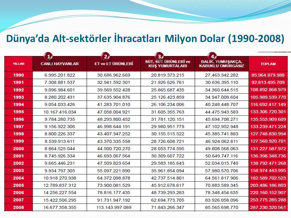 Dünya'da Alt-sektörler İhracatları Milyon Dolar (1990-2008)