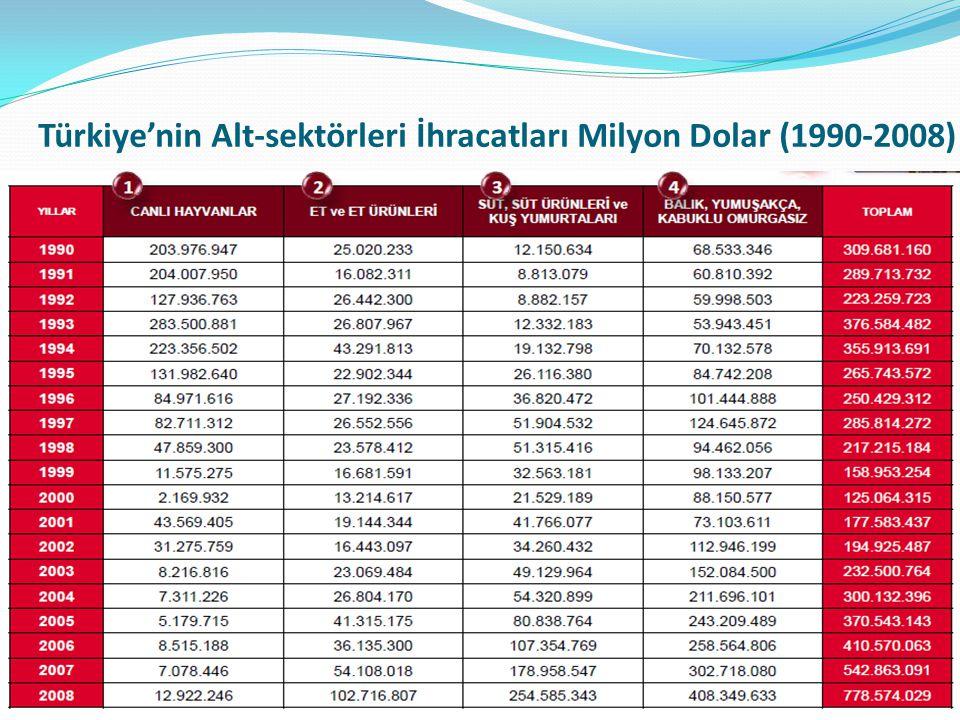 Türkiye'nin Alt-sektörleri İhracatları Milyon Dolar (1990-2008)