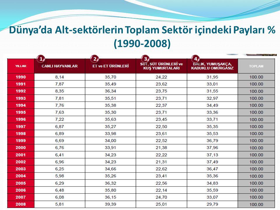 Dünya'da Alt-sektörlerin Toplam Sektör içindeki Payları % (1990-2008)