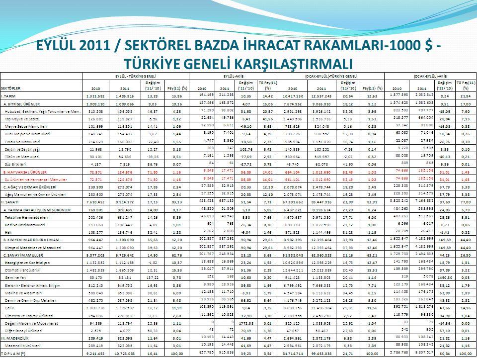EYLÜL 2011 / SEKTÖREL BAZDA İHRACAT RAKAMLARI-1000 $ - TÜRKİYE GENELİ KARŞILAŞTIRMALI