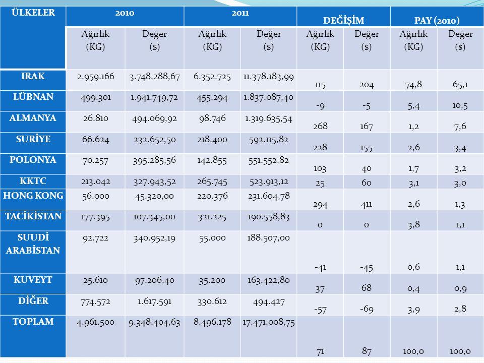 ÜLKELER 2010. 2011. DEĞİŞİM. PAY (2010) Ağırlık (KG) Değer ($) IRAK. 2.959.166. 3.748.288,67.