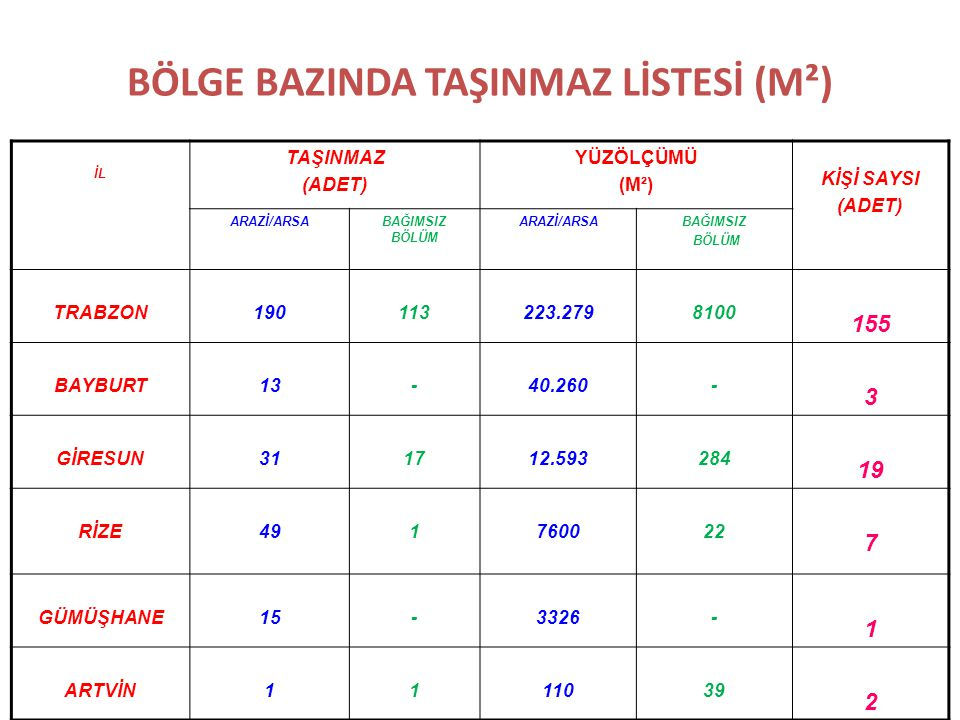BÖLGE BAZINDA TAŞINMAZ LİSTESİ (M²)