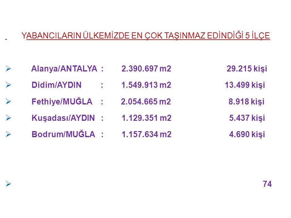 Alanya/ANTALYA : 2.390.697 m2 29.215 kişi