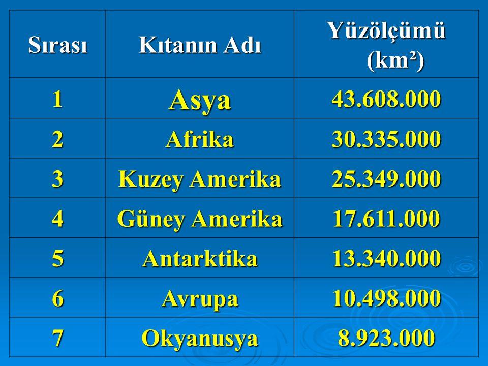 Asya Sırası Kıtanın Adı Yüzölçümü (km²) 1 43.608.000 2 Afrika