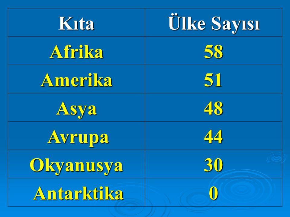 Kıta Ülke Sayısı Afrika 58 Amerika 51 Asya 48 Avrupa 44 Okyanusya 30 Antarktika
