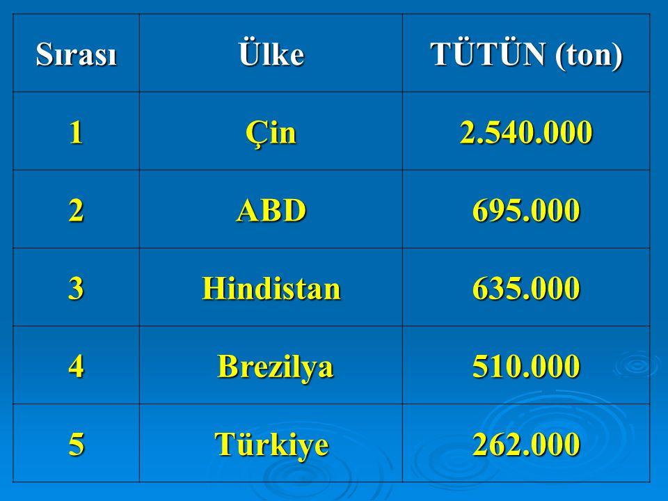 Sırası Ülke. TÜTÜN (ton) 1. Çin. 2.540.000. 2. ABD. 695.000. 3. Hindistan. 635.000. 4. Brezilya.