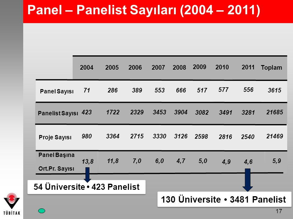 Panel – Panelist Sayıları (2004 – 2011)