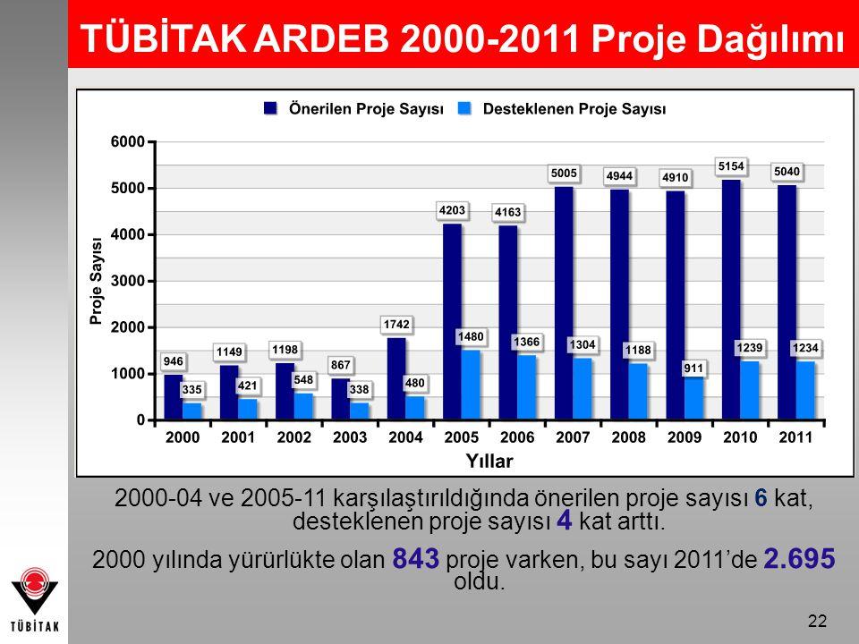 TÜBİTAK ARDEB 2000-2011 Proje Dağılımı