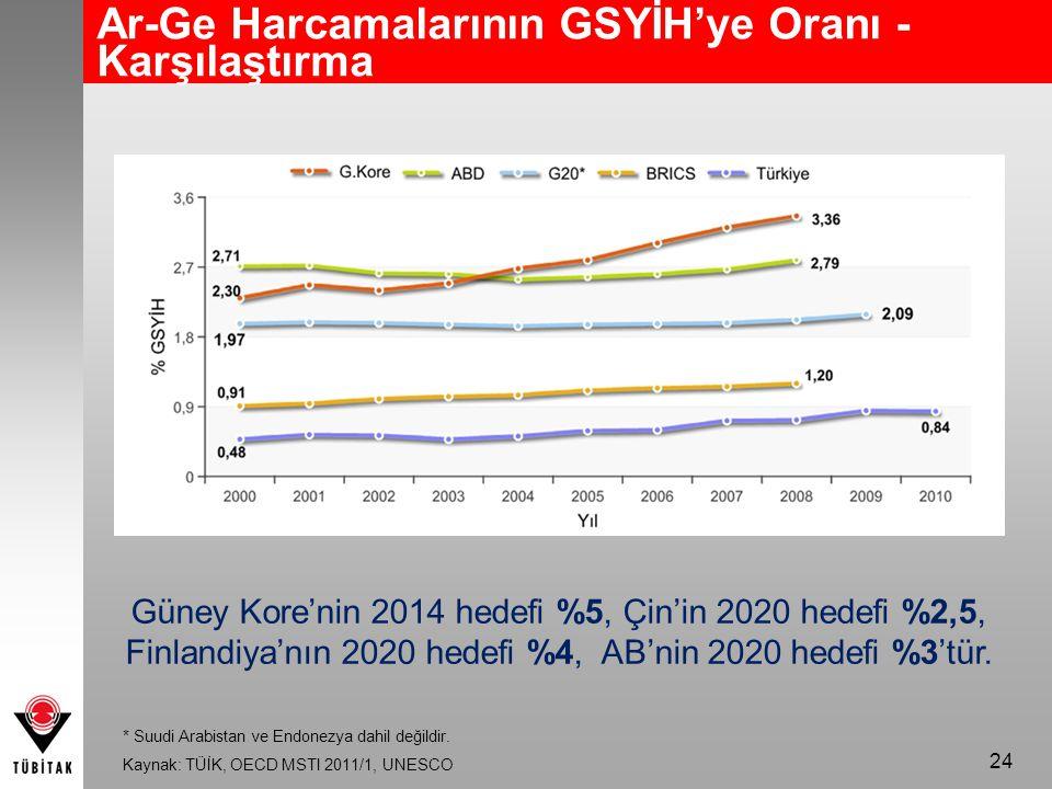 Ar-Ge Harcamalarının GSYİH'ye Oranı - Karşılaştırma