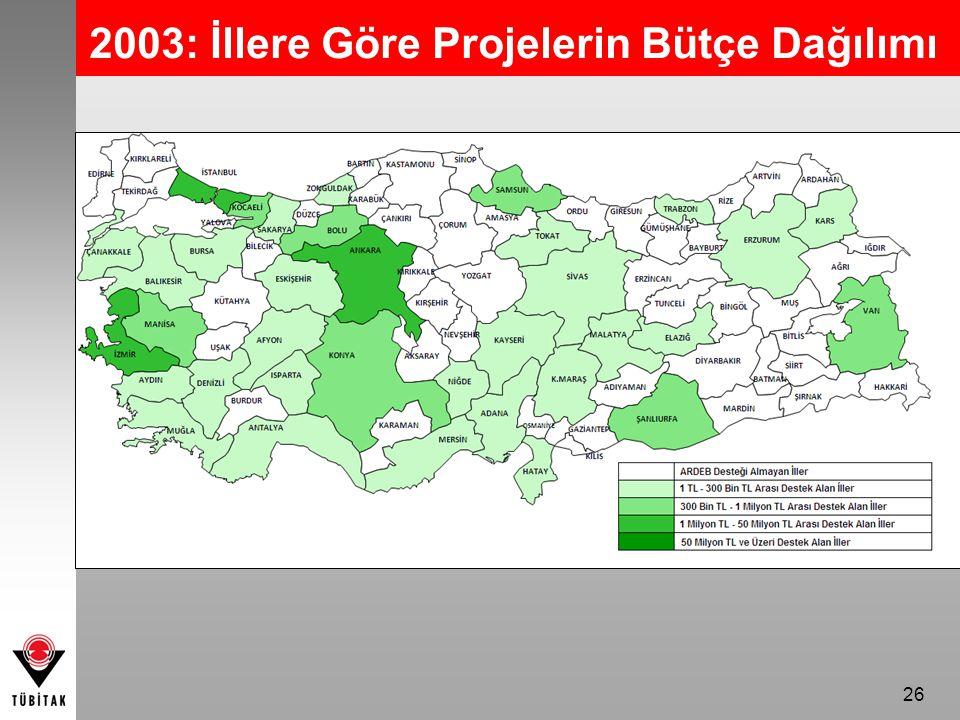 2003: İllere Göre Projelerin Bütçe Dağılımı