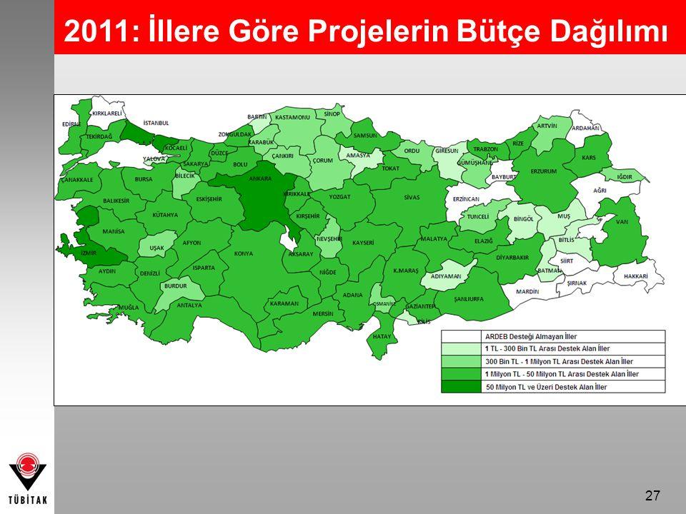 2011: İllere Göre Projelerin Bütçe Dağılımı