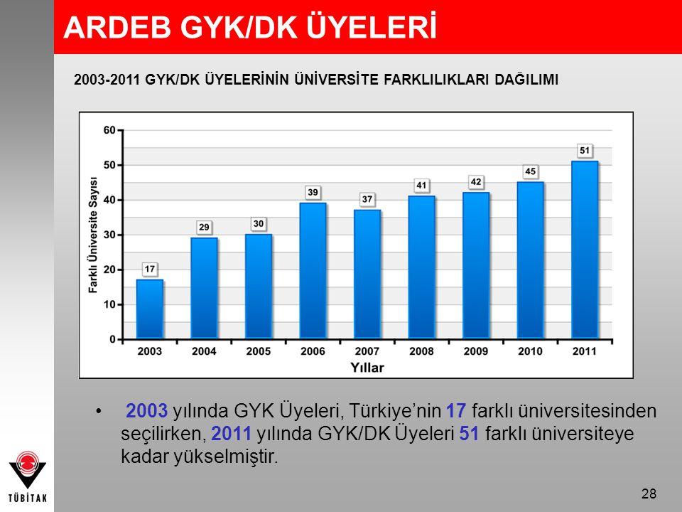 ARDEB GYK/DK ÜYELERİ 2003-2011 GYK/DK ÜYELERİNİN ÜNİVERSİTE FARKLILIKLARI DAĞILIMI.