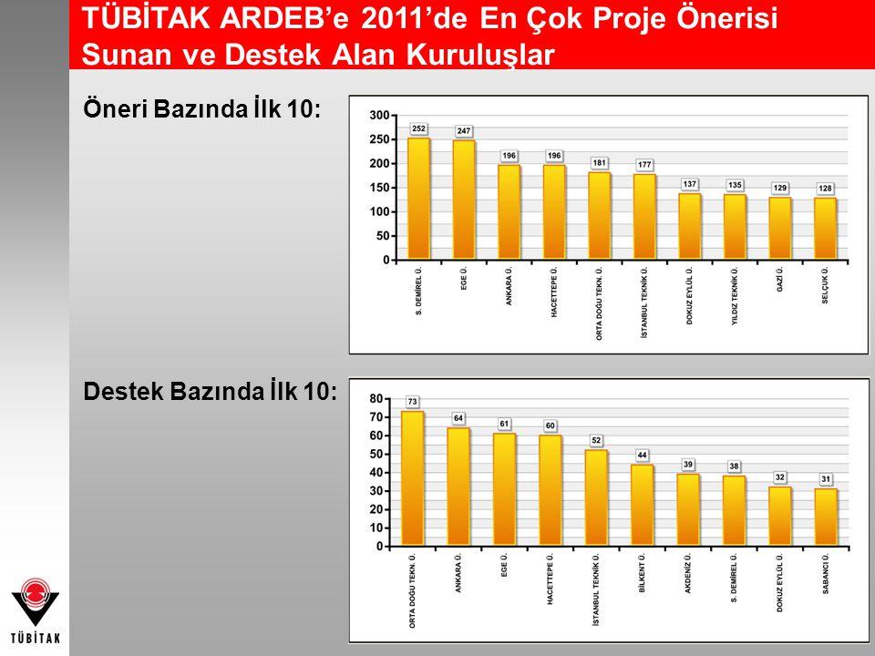 TÜBİTAK ARDEB'e 2011'de En Çok Proje Önerisi Sunan ve Destek Alan Kuruluşlar