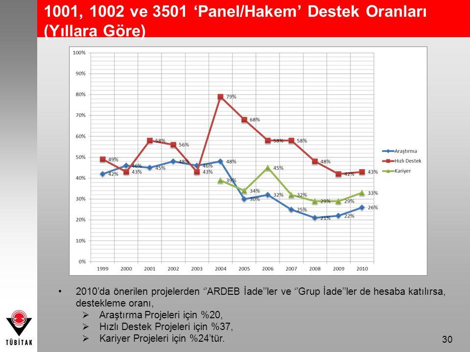 1001, 1002 ve 3501 'Panel/Hakem' Destek Oranları (Yıllara Göre)