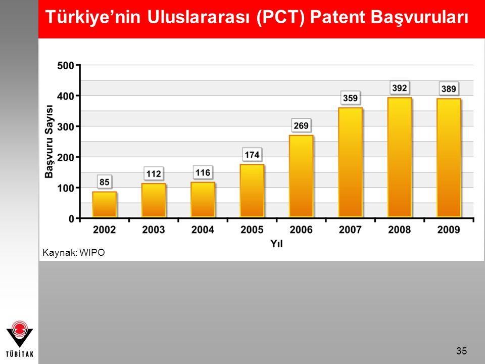 Türkiye'nin Uluslararası (PCT) Patent Başvuruları
