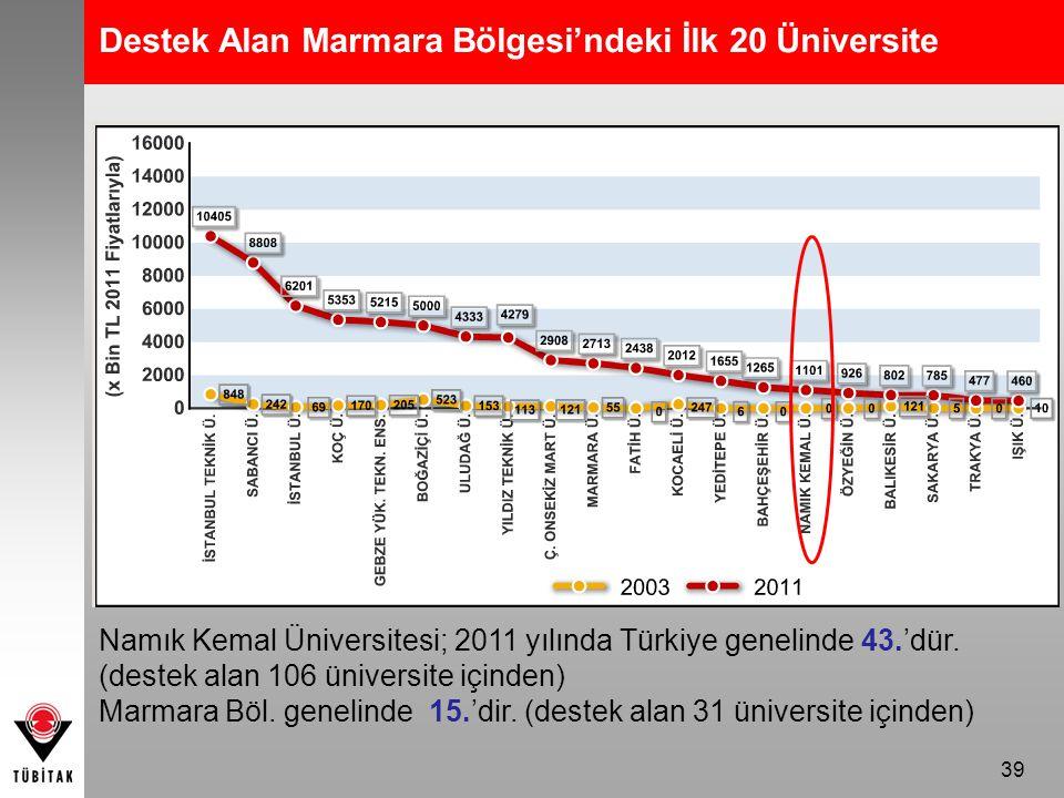 Destek Alan Marmara Bölgesi'ndeki İlk 20 Üniversite