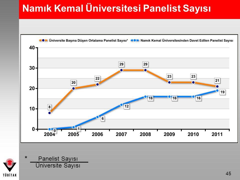 Namık Kemal Üniversitesi Panelist Sayısı