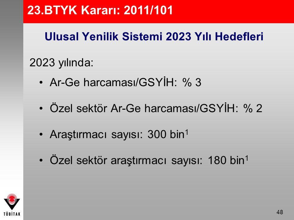 Ulusal Yenilik Sistemi 2023 Yılı Hedefleri
