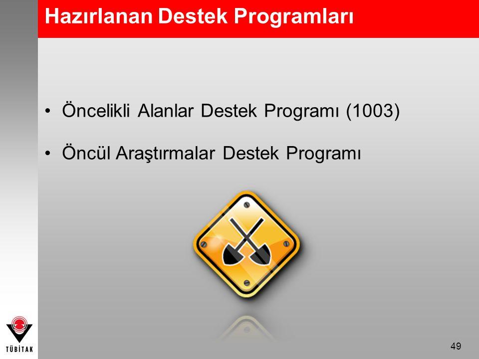 Hazırlanan Destek Programları