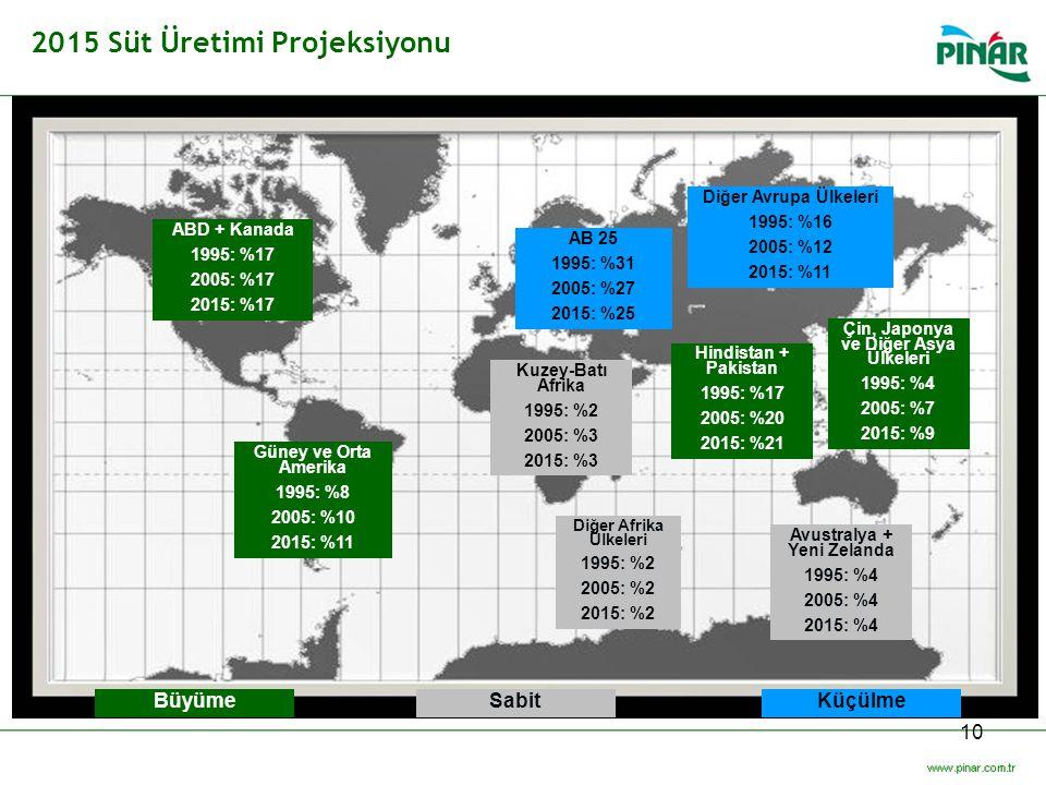 2015 Süt Üretimi Projeksiyonu