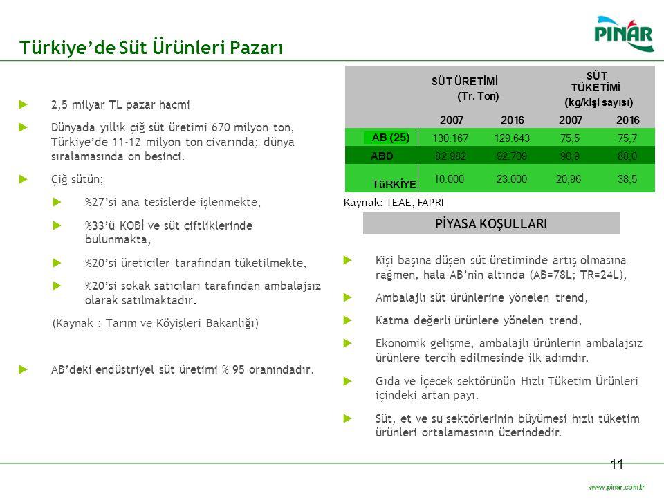Türkiye'de Süt Ürünleri Pazarı