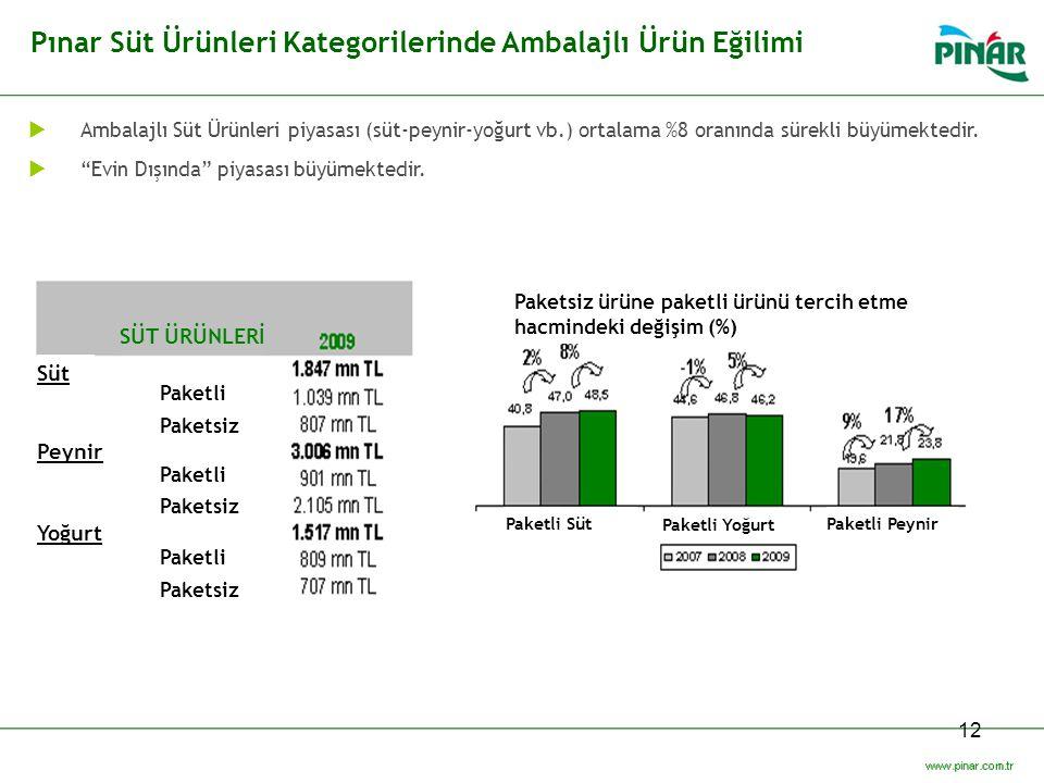 Pınar Süt Ürünleri Kategorilerinde Ambalajlı Ürün Eğilimi
