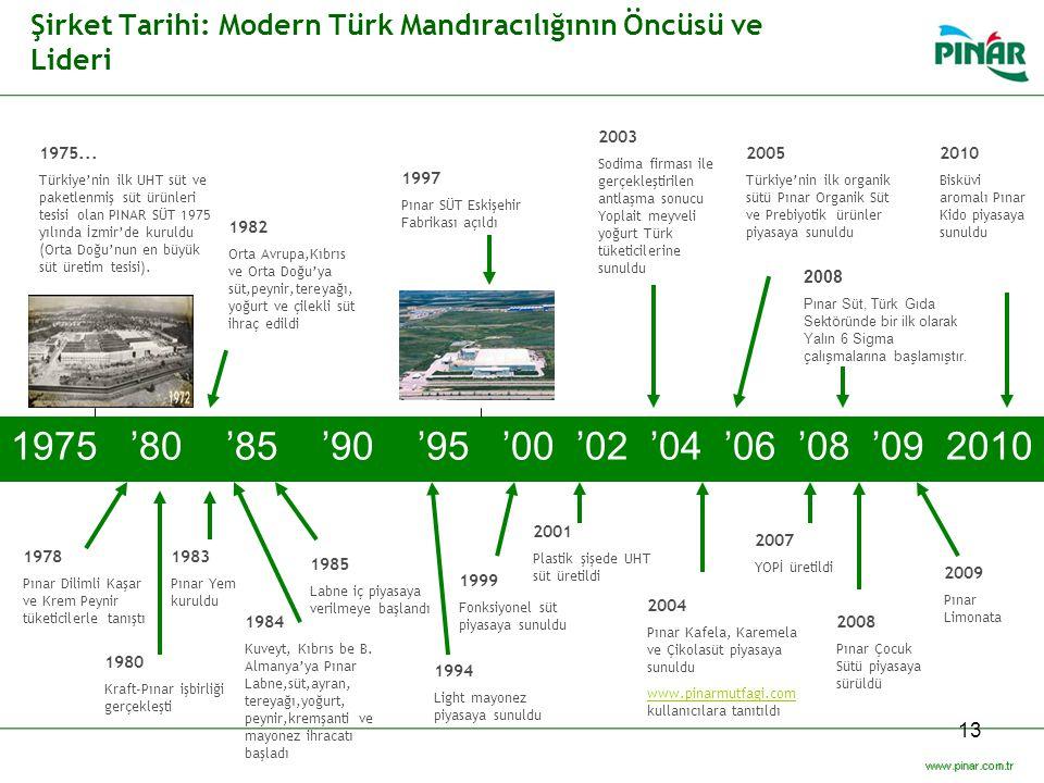 Şirket Tarihi: Modern Türk Mandıracılığının Öncüsü ve Lideri