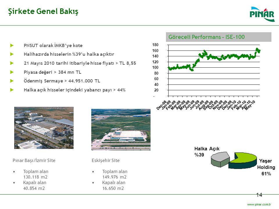 Şirkete Genel Bakış Göreceli Performans - ISE-100 Halka Açık %39 Yaşar