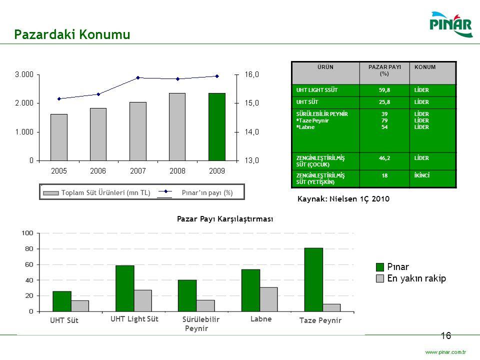 Pazardaki Konumu Pınar En yakın rakip Kaynak: Nielsen 1Ç 2010