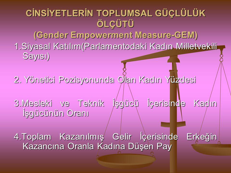 CİNSİYETLERİN TOPLUMSAL GÜÇLÜLÜK ÖLÇÜTÜ (Gender Empowerment Measure-GEM)